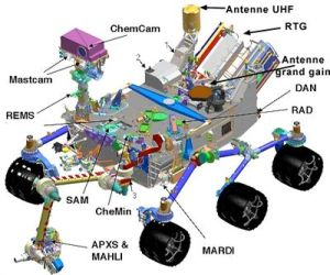Diagram of rover instruments