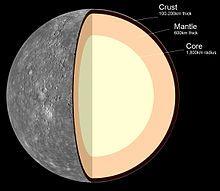 Mercury -Graph of internal structure