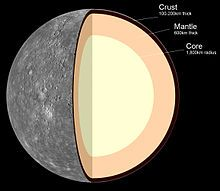 Mercury -Graph of internal structure