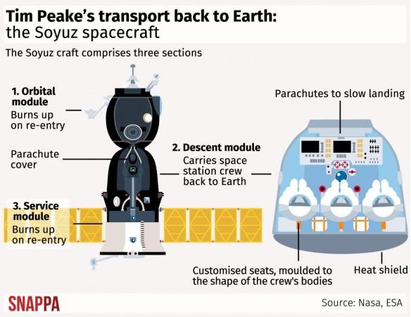 Tim_peake_return_diagram-2
